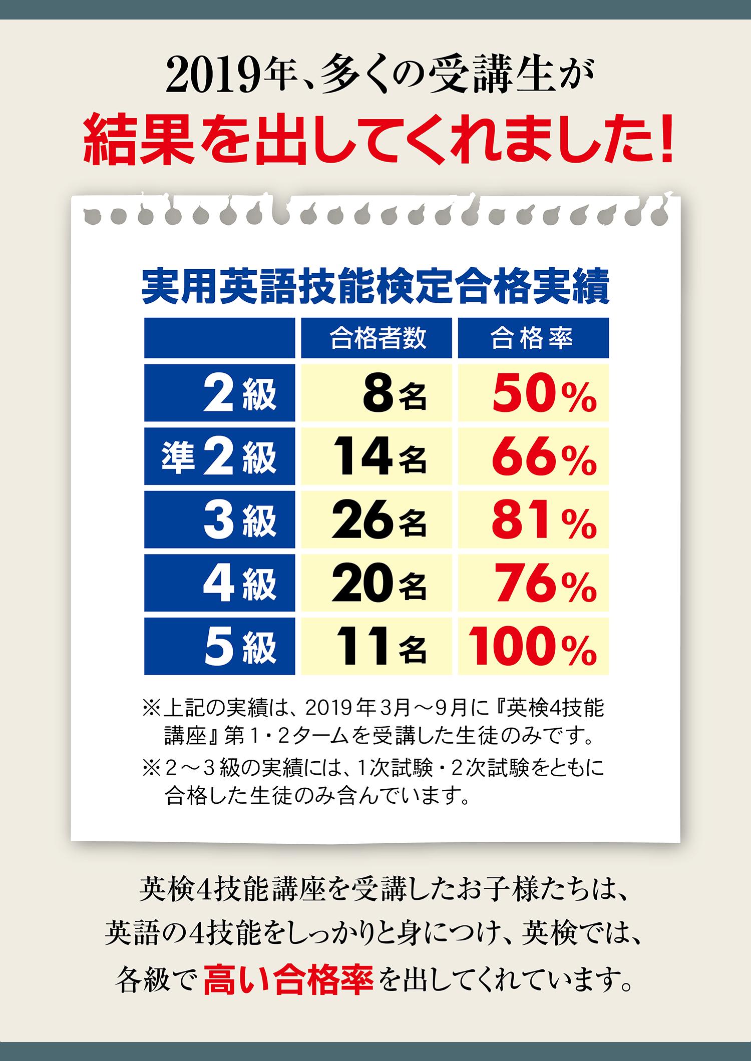 早稲田の英検4技能講座-合格実績