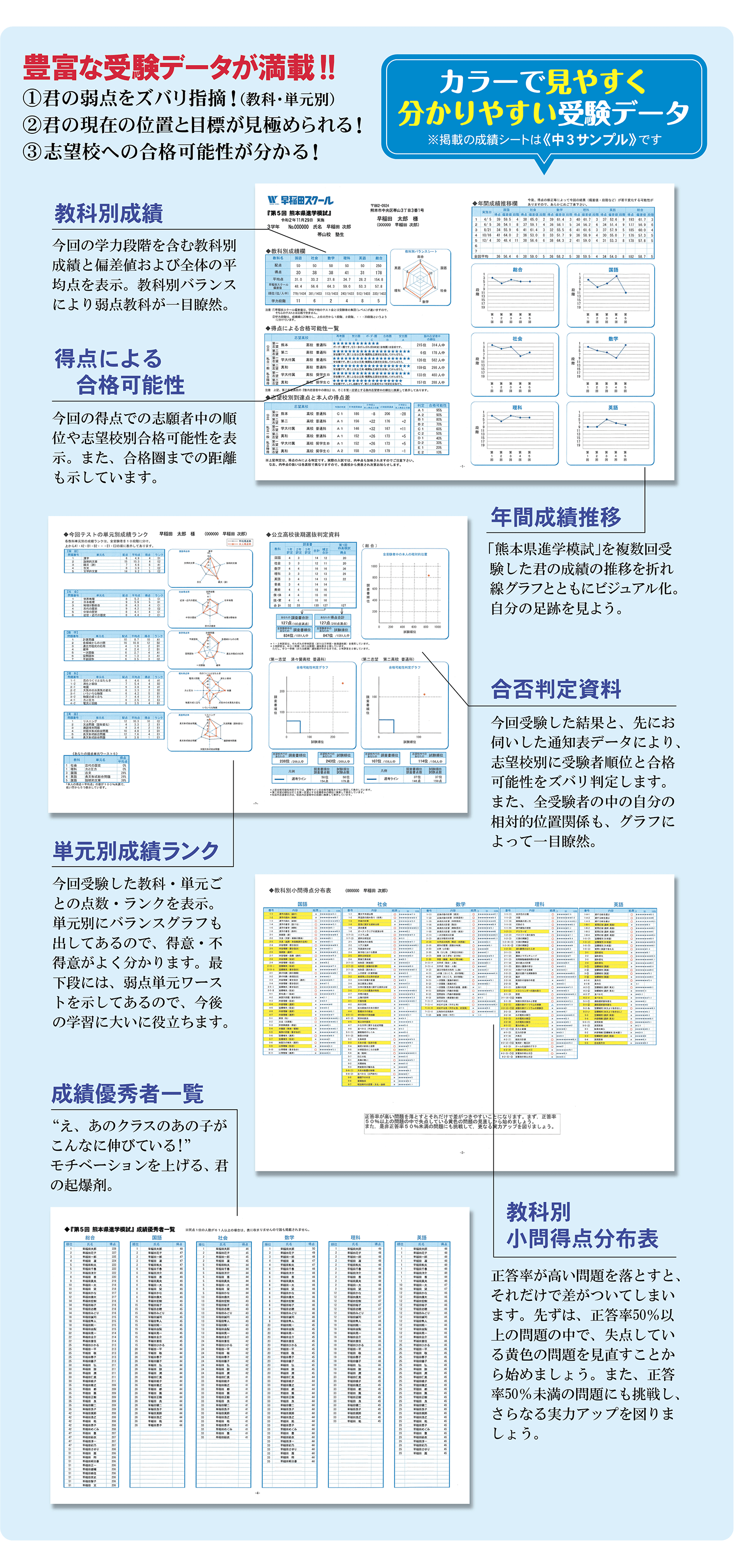 中1~中3『熊本県進学模試』-受験データ